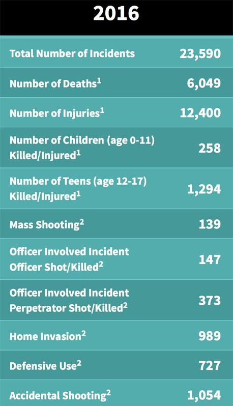 Gun death numbers