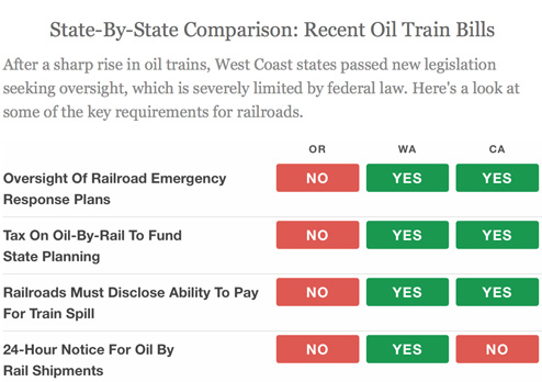 Train safety laws in states